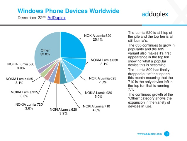 adduplex-windows-phone-statistics-report-december-2014-4-638