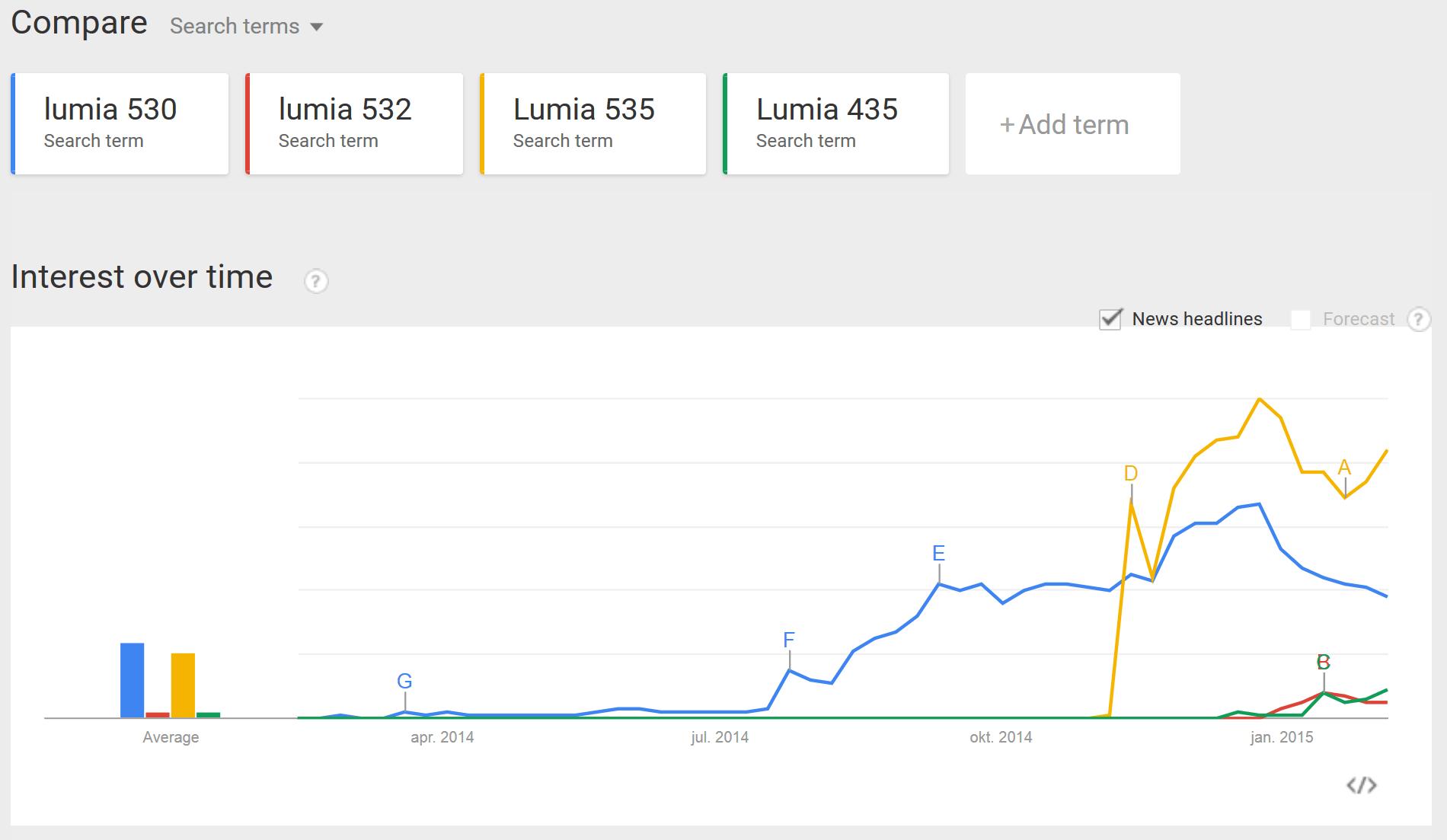 GoogleTrends-Lumia535