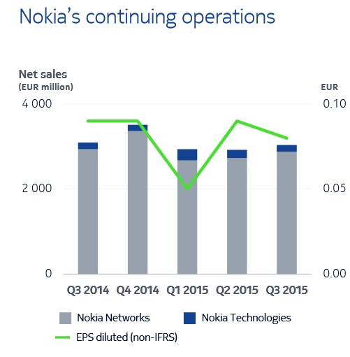 Nokia Q3