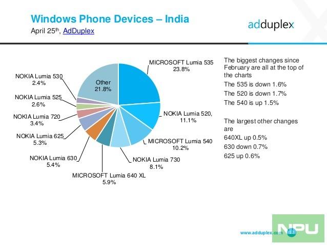 adduplex-windows-phone-statistics-report-april-2016-12-638