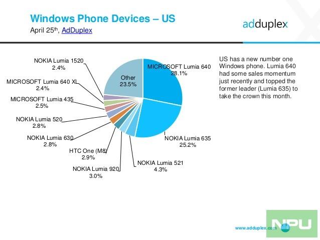 adduplex-windows-phone-statistics-report-april-2016-8-638