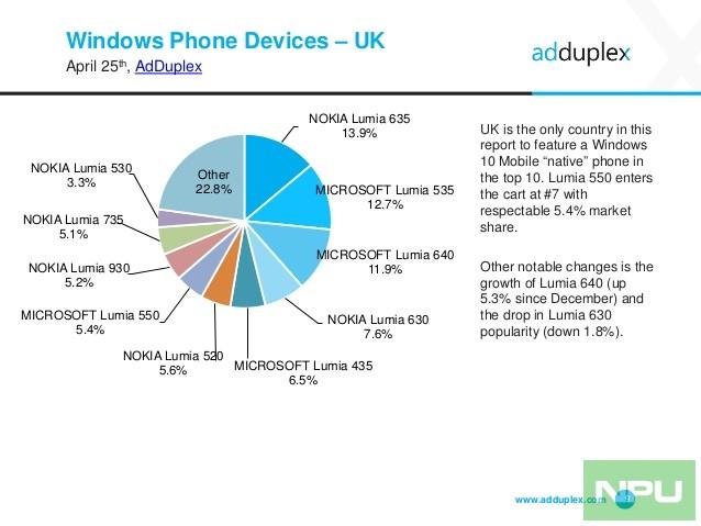 adduplex-windows-phone-statistics-report-april-2016-9-638