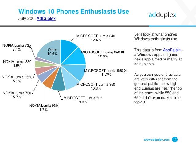 adduplex-windows-phone-device-statistics-report-10-638