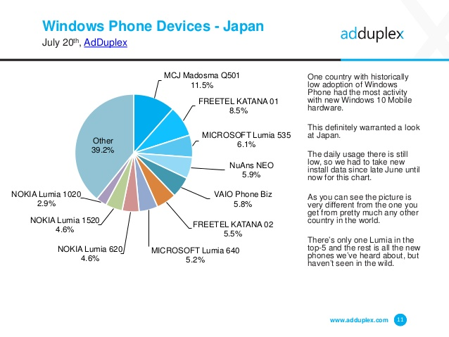 adduplex-windows-phone-device-statistics-report-11-638