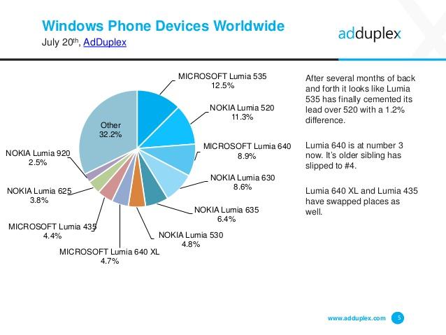 adduplex-windows-phone-device-statistics-report-5-638