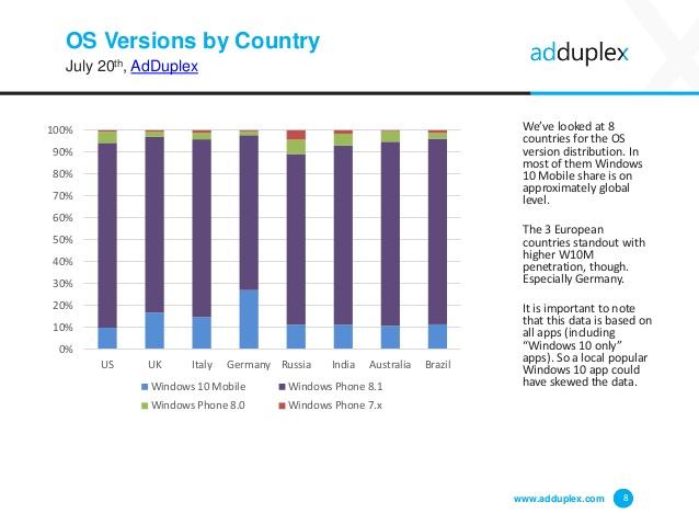 adduplex-windows-phone-device-statistics-report-8-638