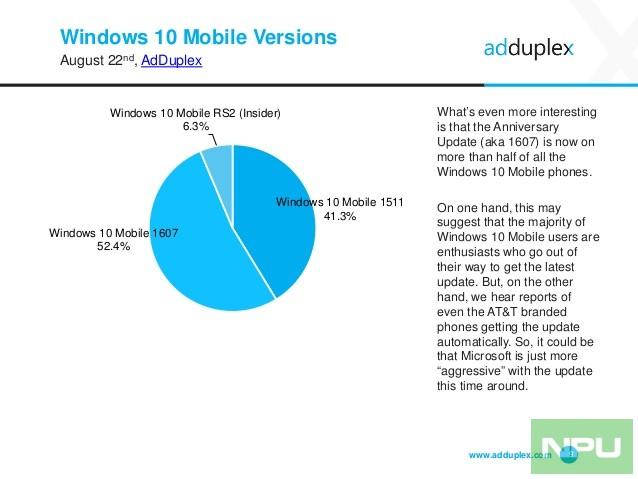 adduplex-windows-device-statistics-report-august-2016-9-638