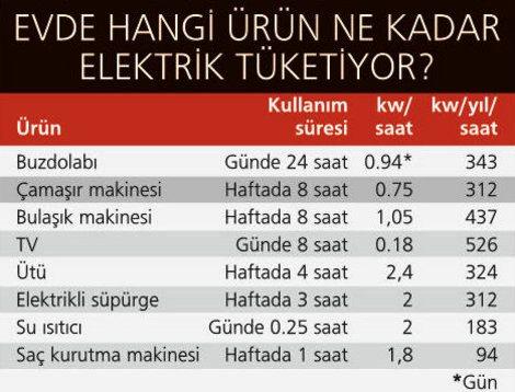 1 kW Kaç TL? Ev Aletleri Ne Kadar Elektrik Yakar?