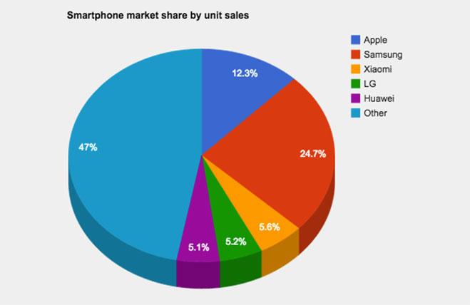 ventas-de-xiaomi-en-el-mercado