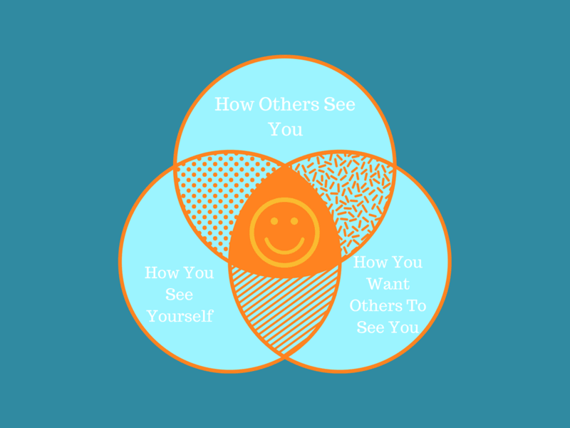 Your True Self Diagram