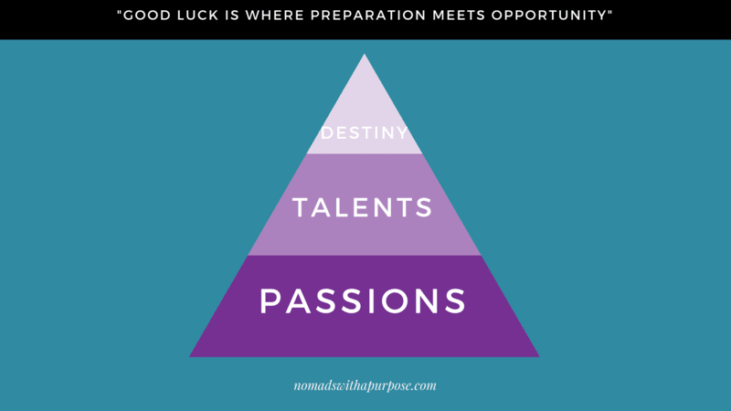 Talents, Passions, Desires