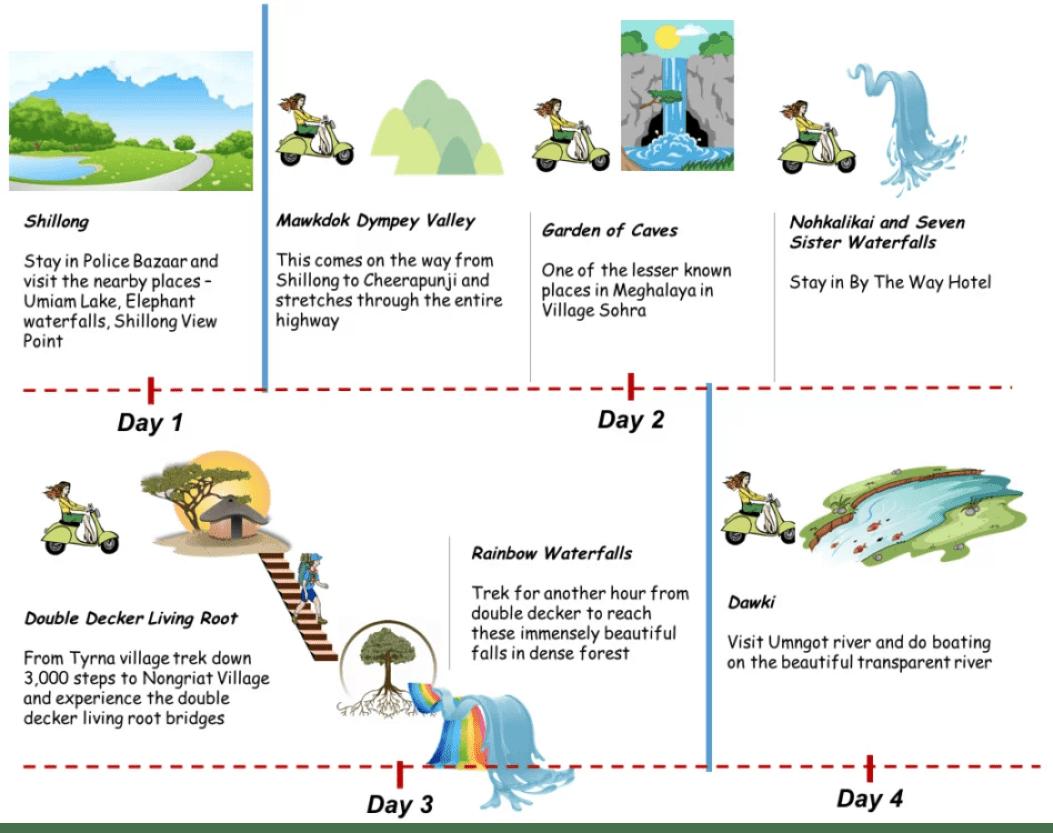 Meghalaya_Infograph