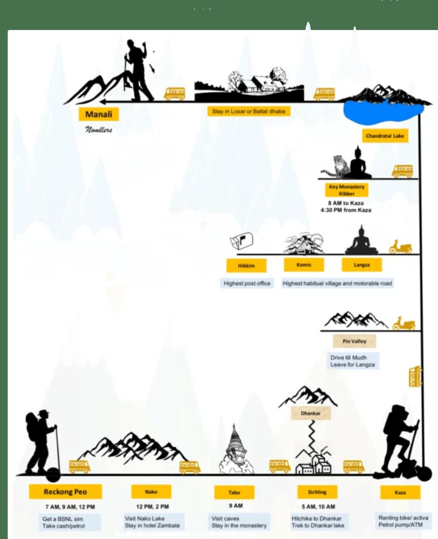 Spiti Infograph
