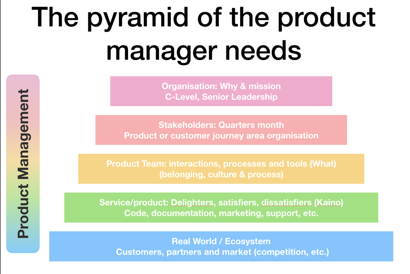 Product Management Need Pyramid