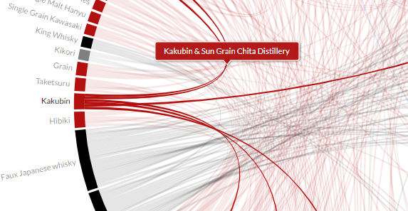 Japanese Whisky Chord Diagram Test (desktop only)