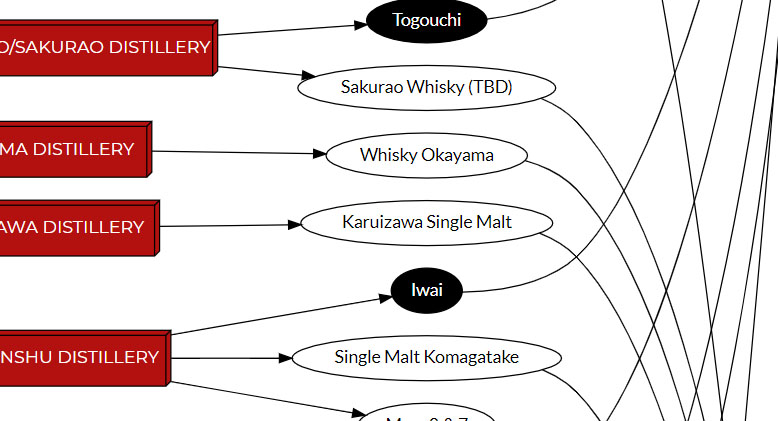 Infographic: Japanese Whisky, Real or Fake?