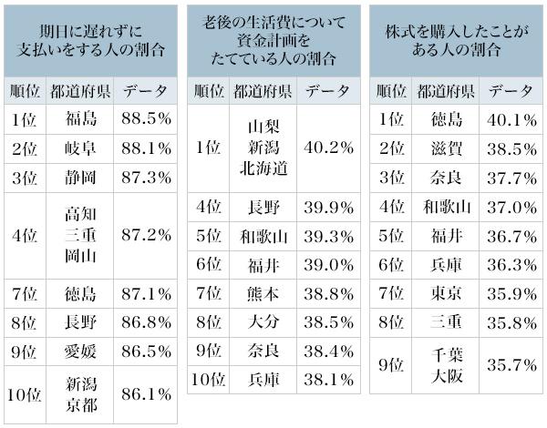 図2:期日に遅れずに支払いをする人、老後の生活費について資金計画をたてている人、株式を購入したことがある人の割合(トップ10)
