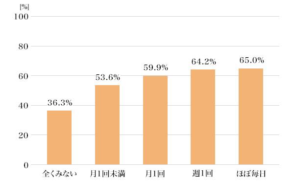 図7:正誤問題の正答率(金融・経済情報をみる頻度別)