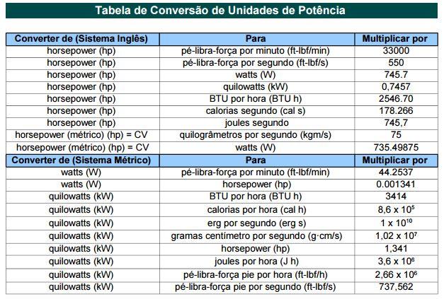 tabela de conversao potencia