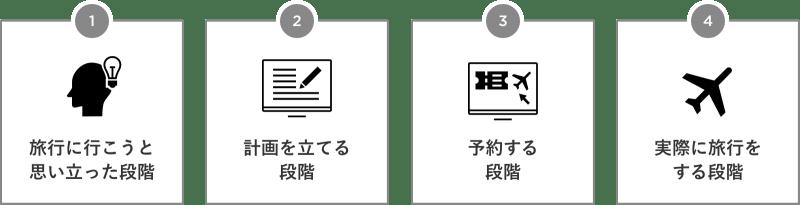 1. 旅行に行こうと思い立った段階 2. 計画を立てる段階 3. 予約する段階 4. 実際に旅行をする段階