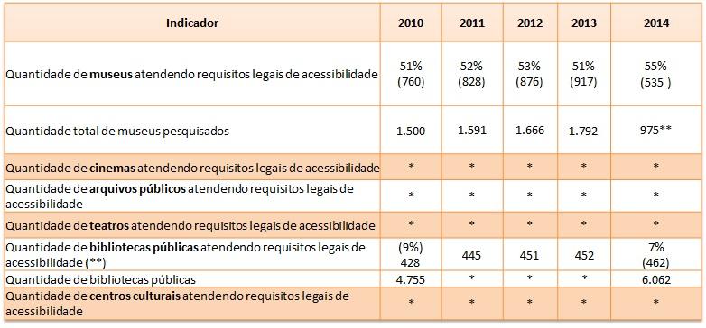 Monitoramento da Meta 29 do Plano nacional de cultura (Imagem: MinC/divulgação)
