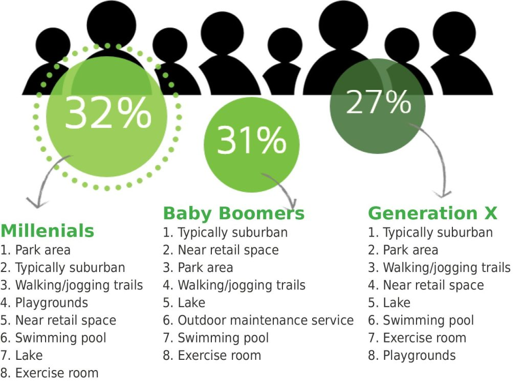 Percentage of homebuyers surveyed by generation and each generations' top 8 community amenities.