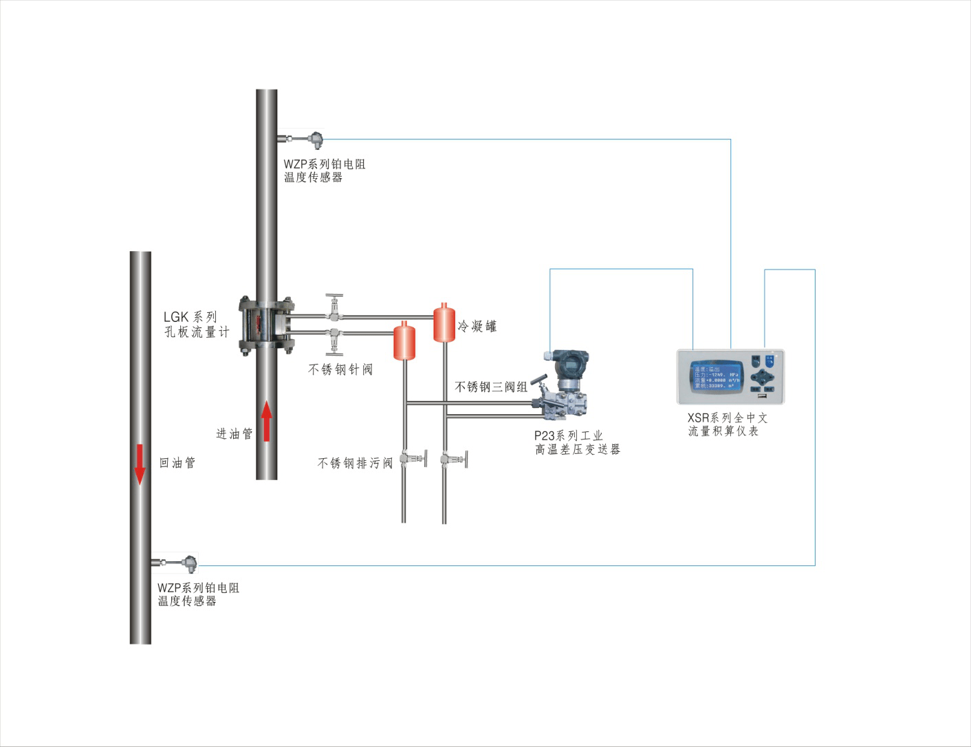 Noncon Conducting Oil Furnace Heat Metering System