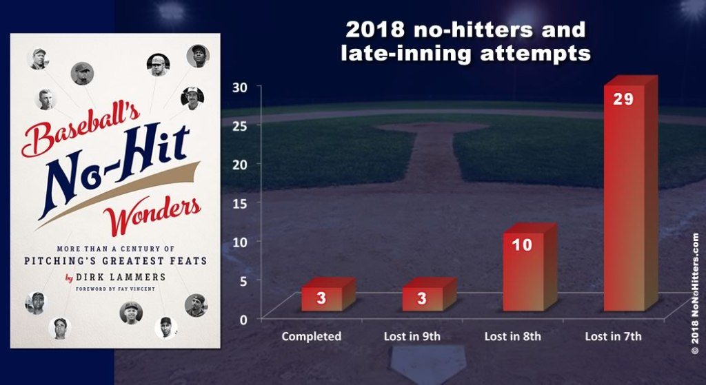 No-nos and late-inning attempts 2018