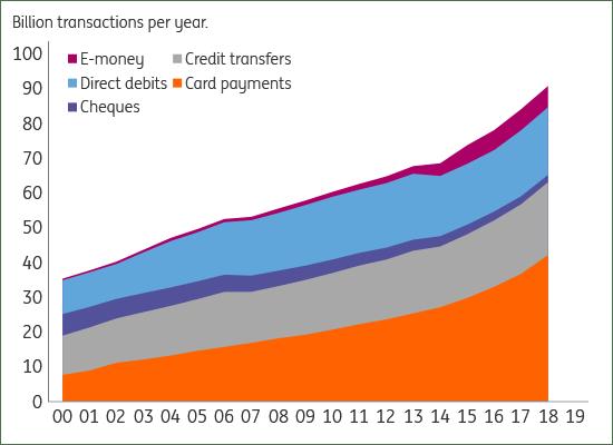 ECB, ING Research