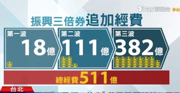 被發現「三倍券」要從18億追加變511億!蘇貞昌:批評是批評,但是大家都知道好用