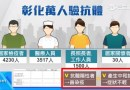 彰化萬人驗抗體!證實「曾染新冠肺炎」有些患者當時症狀不輕 台灣恐藏隱形確診