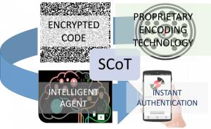 Multi factor security anti counterfeit technology