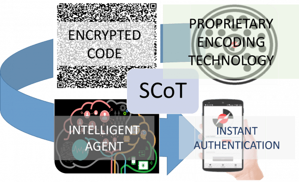 Multi-Factor Security Technology