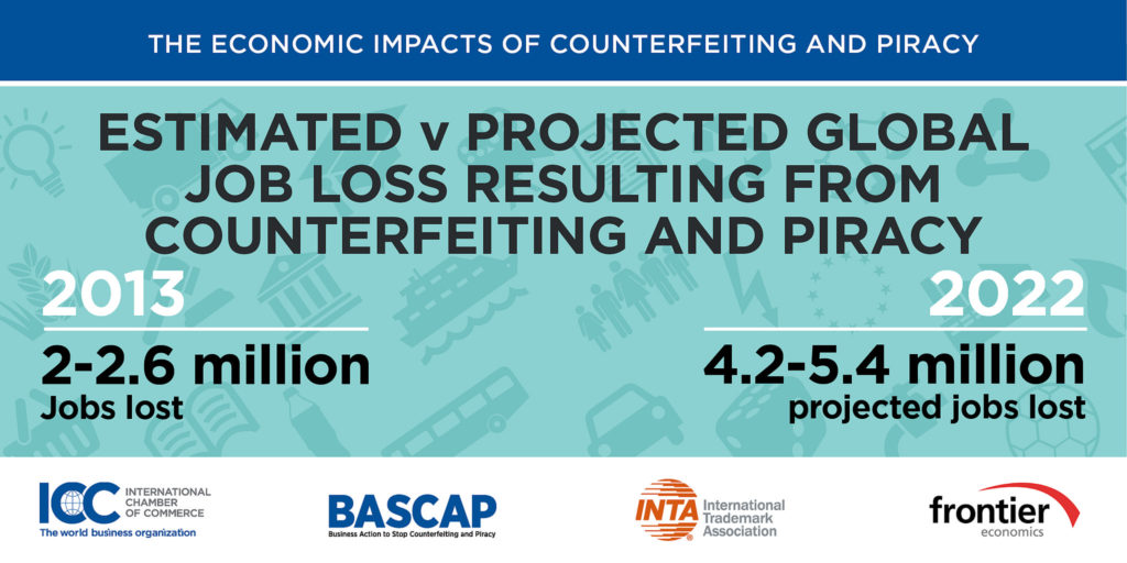 Estimated and Projected Global job loss resulting from counterfeit and piracy