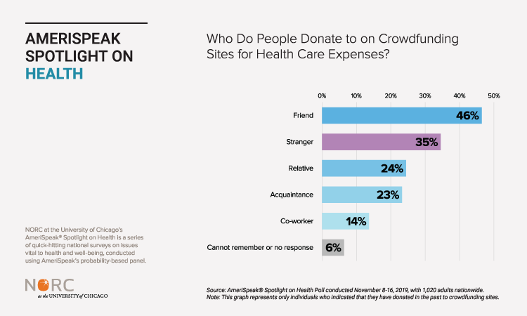 8 Million Americans Have Been Forced to Start Crowdfunding Campaigns to Cover Medical Costs, Survey Shows