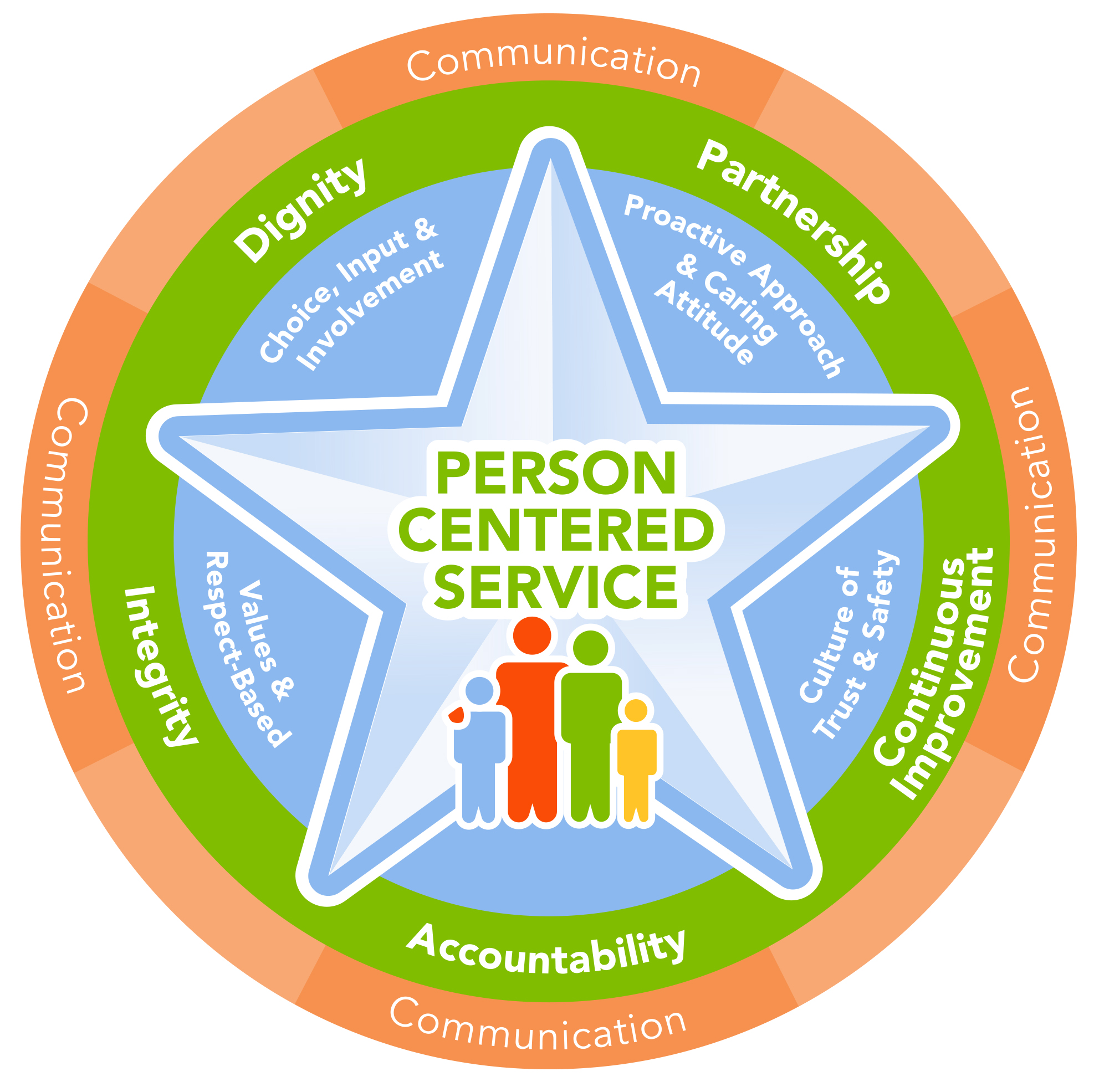 Person Centred Approach Mental Health Related Keywords
