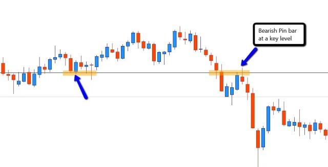 Bearish pin bar candlestick Forex swing trading entry