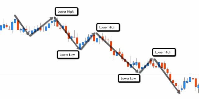 Down_trend_swings