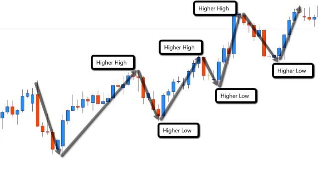 Up Trend Forex Swing Trading Swings