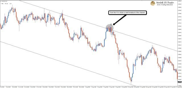 4-hour Forex market trading descending channel