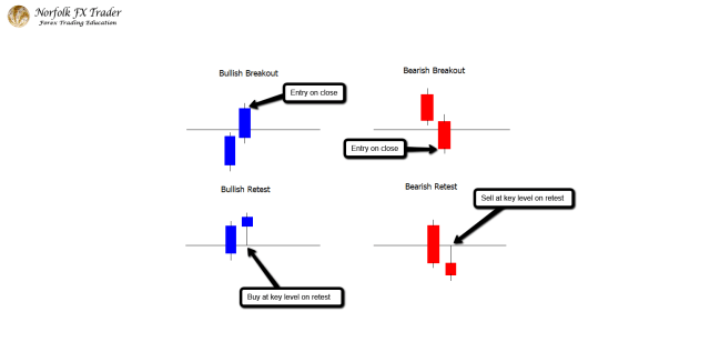 Forex trading guide with breakout or retest