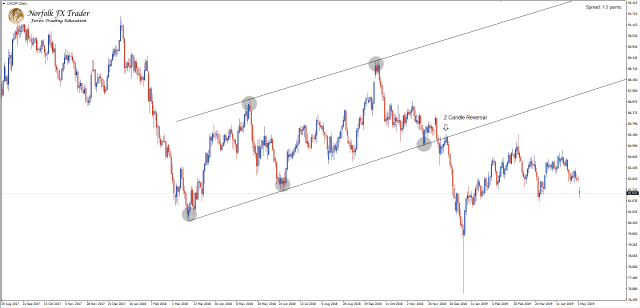 CADJPY Ascending channel correctly drawn