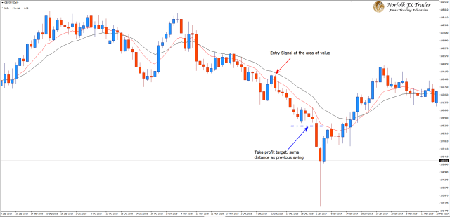Forex trading strategy sell trade at area of value