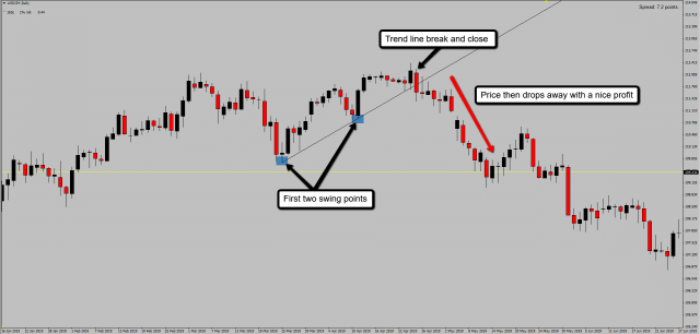 how to draw a trend line correctly with a valid breakout