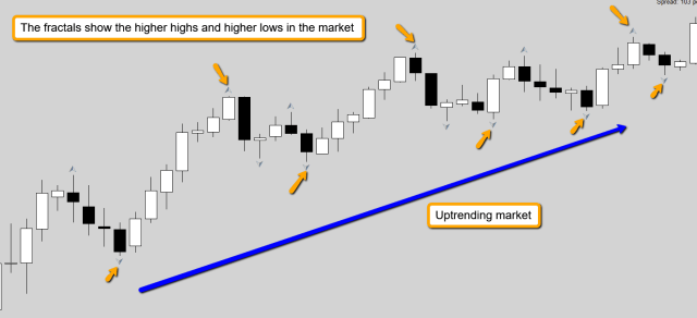up trending market using fractals in Forex trading