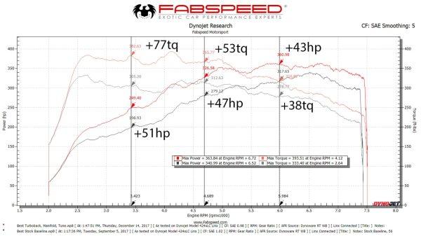 Porsche 718 Boxster/Cayman Performance Package