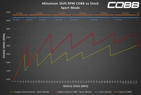 Porsche 991 Turbo / Turbo S COBB PDK Transmission Tune