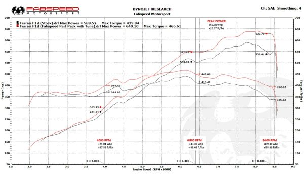 Ferrari FF ExperTune Performance Software