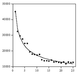 A learning curve depicting the effects of trials over several days; the vertical axis shows reaction time in milliseconds, and the horizontal axis shows practice blocks (Speelman and Kirsner 2005, p. 33; reprinted with permission).