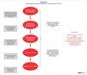Infográfico Ministério Público Federal do Tocantins